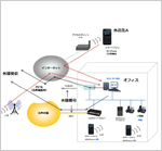 VoIPソリューション例