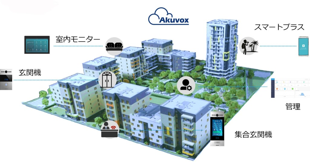Akuvox_smarthome